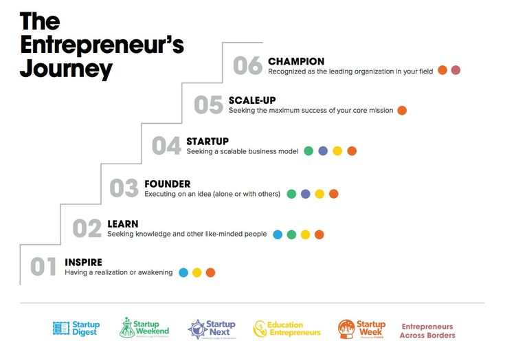 disciplined entrepreneurship 24 steps to a successful startup pdf