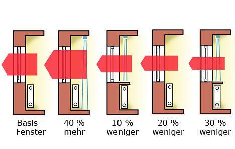 Bauen mit der Sonne: Wärmeverluste vermeiden - Bauplanung - DAS HAUS