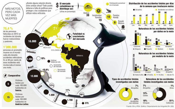 INFOGRAFIA Comparativa sobre Crecimiento de motos y accidentes
