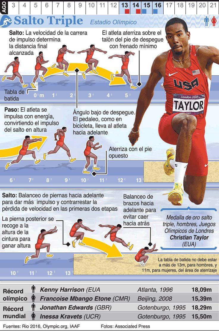 Infografía: Triple salto en los Juegos de Río 2016