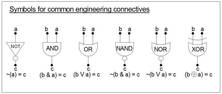 Formulae in logic gates symbols logic visual dictionary