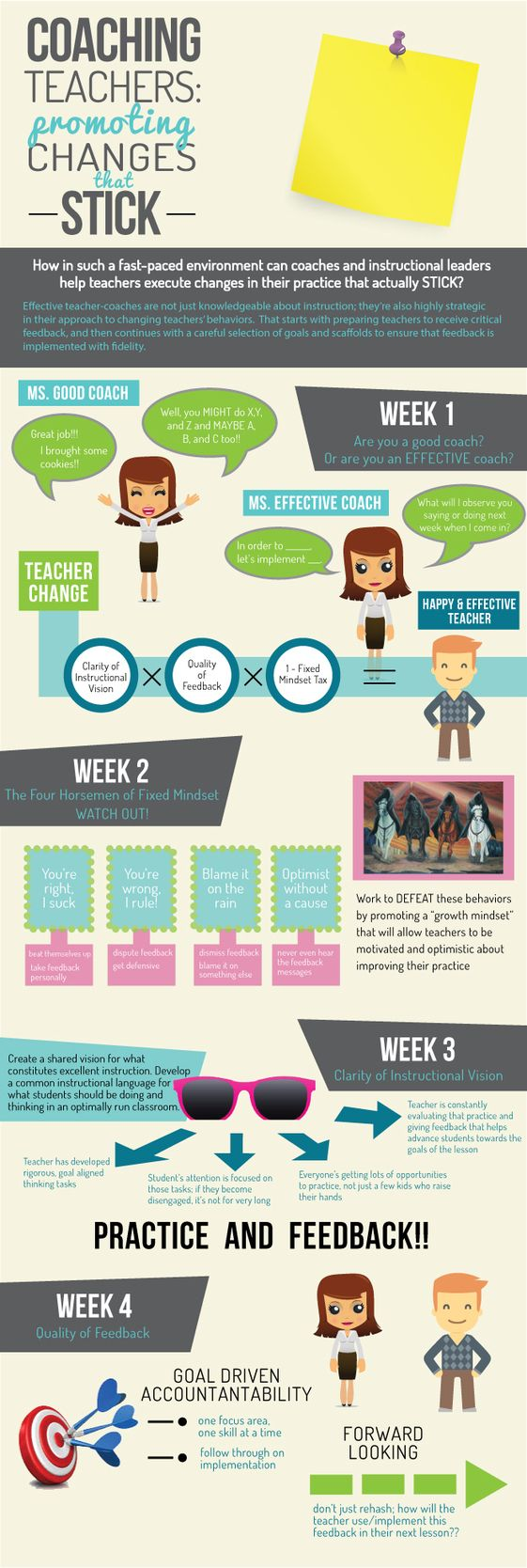 Coaching Teachers-Promoting Changes That Stick: What I Learned | Ms. Houser