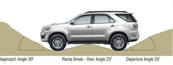 Toyota Fortuner - Carspeci - A complete review of the Toyota Fortuner.