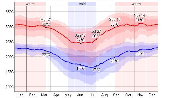 Average Weather For Santa Cruz, Bolivia - WeatherSpark