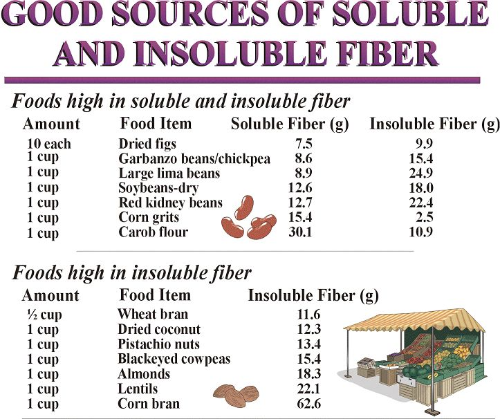 List Of Foods High In Soluble And Insoluble Fiber