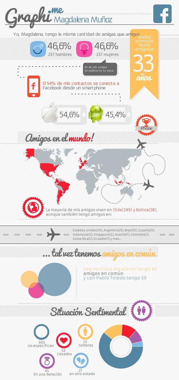 Graphi.me - Magdalena Muñoz #infografía