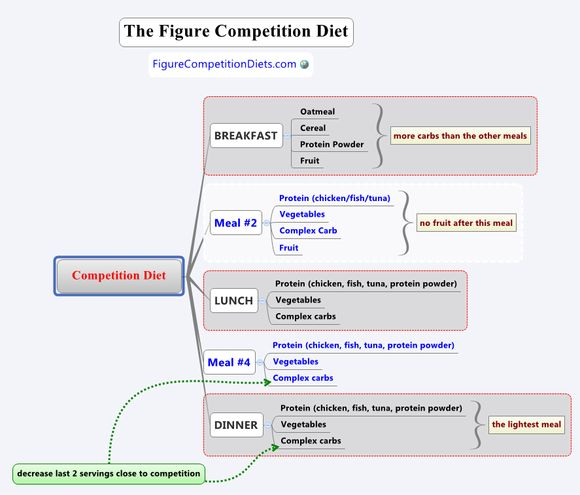 The perfect competitors diet to get lean...or for any woman wanting to have a physique athlete's body...