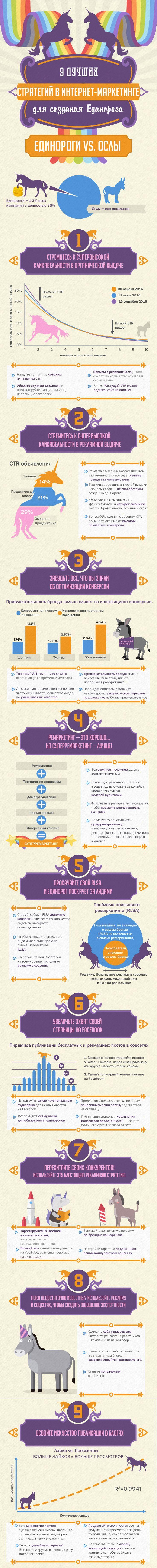 Анна Тараненко                                                                               29 декабря 2016                                                                                                                             Инфографика о создании маркетингового единорога                                          Единорог — это одна из 1-3% волшебных кампа...