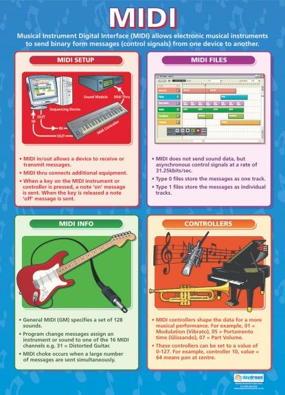 25+ best ideas about Technology Posters on Pinterest | Classroom ...