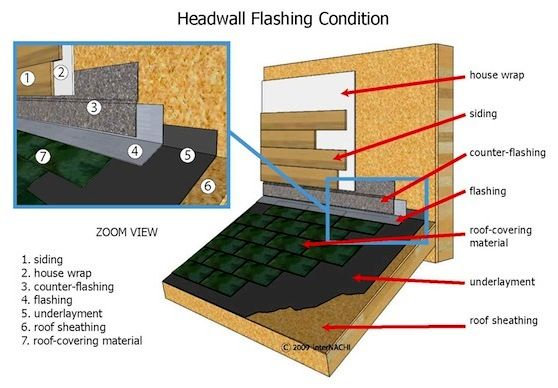 Mastering Roof Inspections: Asphalt Composition Shingles, Part 17 - InterNACHI