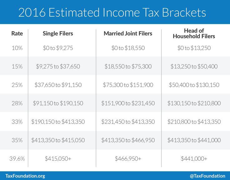 Best 25+ Income tax estimator ideas on Pinterest Tax return - unreimbursed employee expense