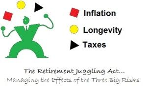 Juggling Three Retirement Risks