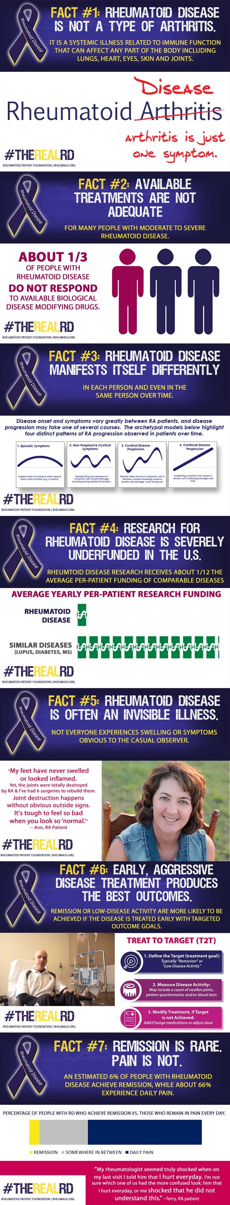 "7 Facts clearly show the real rheumatoid disease is not like the false notion it's just ""a type of arthritis"""