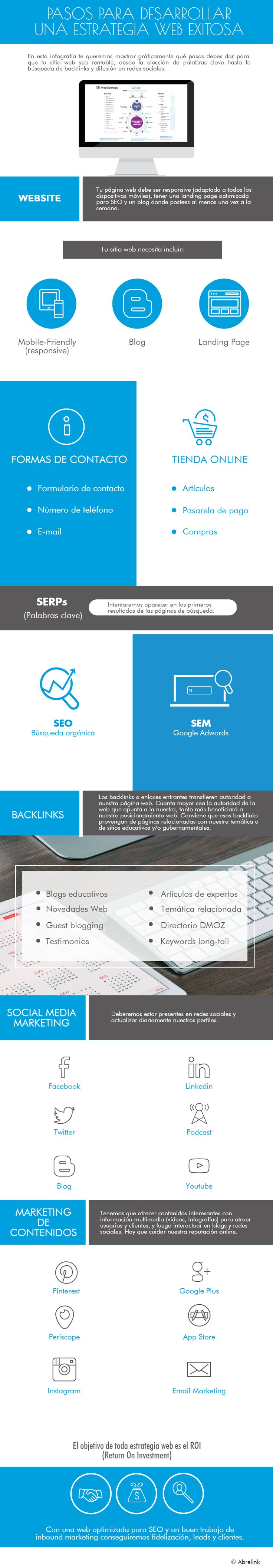 Pasos para desarrollar una web de éxito #infografia