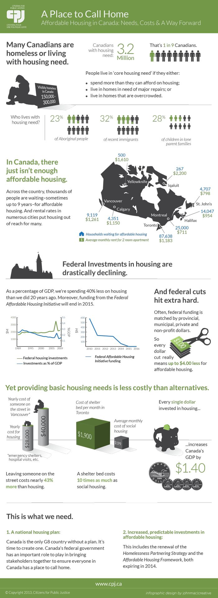 Infographic Wednesday - Affordable Housing in Canada http://www.homelesshub.ca/blog/infographic-wednesday-affordable-housing-canada
