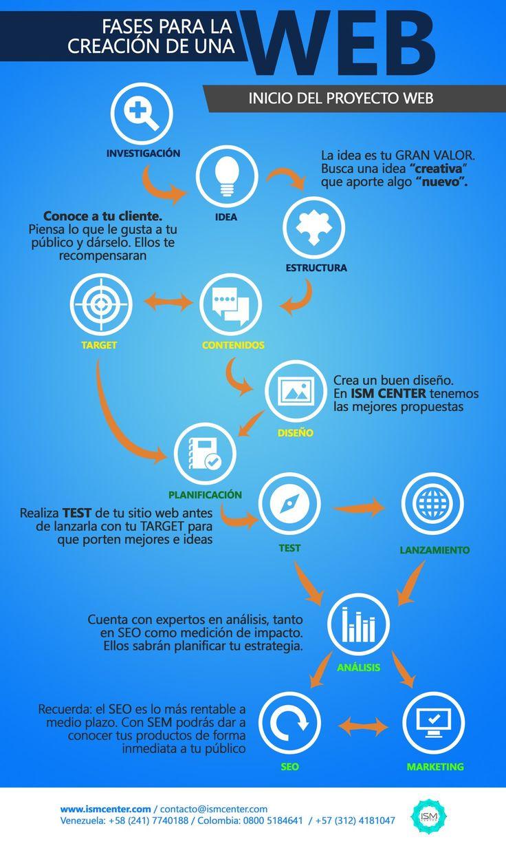 RT ISMCENTER: -Fases para la para la creación de una #web- ¡ISMCenter, tu camino al #éxito en la red! pic.twitter.com/JwXwnr9BfX
