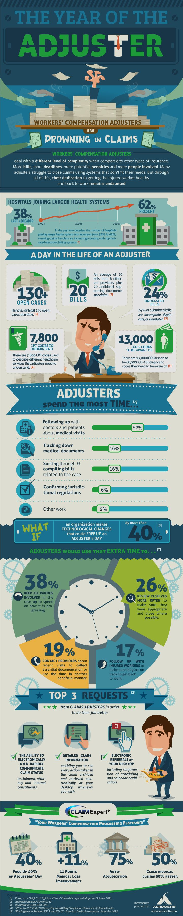 Worker's Compensation Adjusters: Drowning in claims [Infographic]
