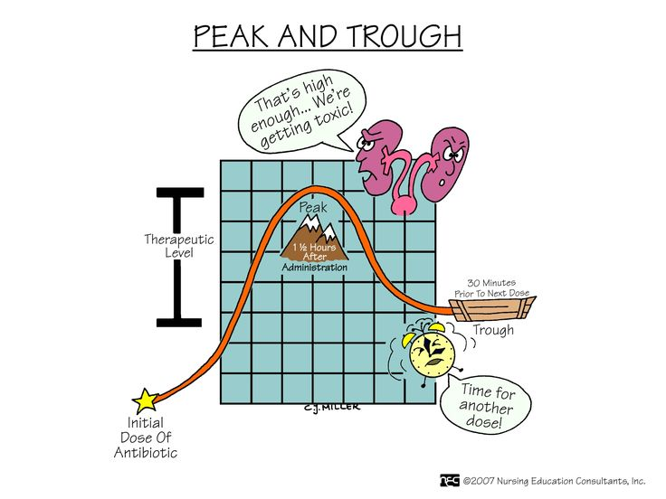 Antibiotic Peak & Trough