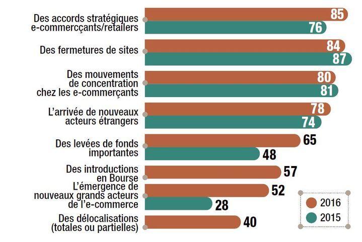 Une enquête Fevad réalisée en partenariat avec LSA lève le voile sur les chantiers stratégiques des e-commerçants français pour 2016. Parmi les priorités: la livraison, avec les offres d'abonnements de type premium, et l'international.
