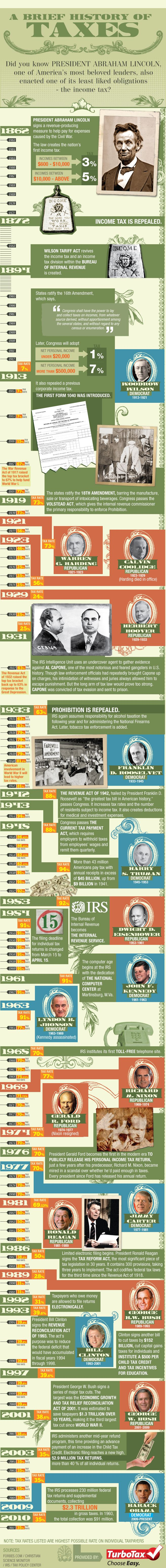 A Brief History of Income Taxes