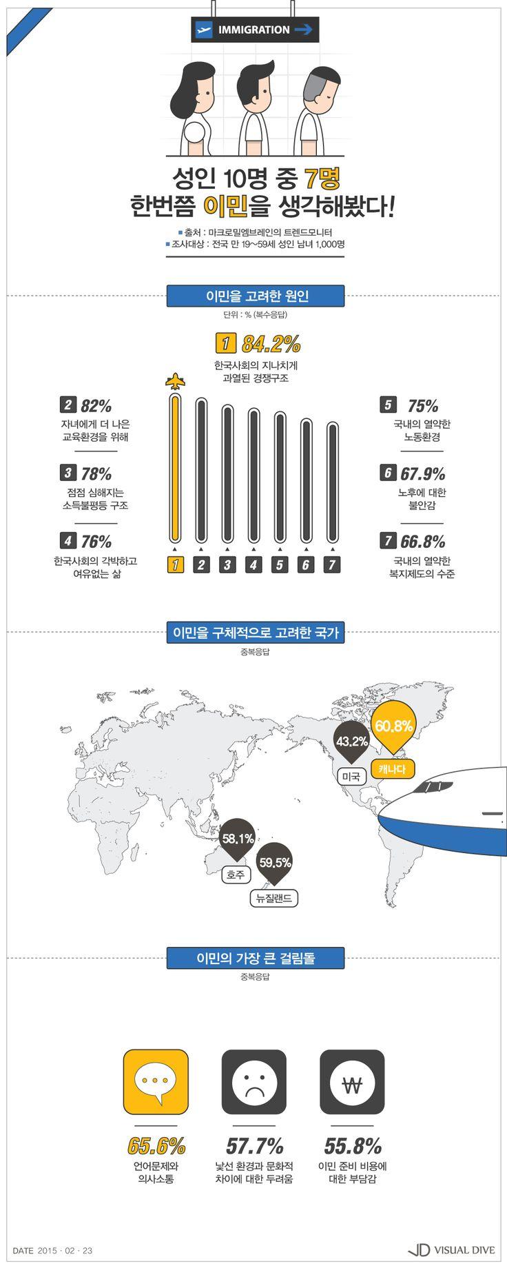 """성인 76.4% """"이민을 생각해 봤다""""…희망국가 1위는 캐나다 [인포그래픽] #immigration / #Infographic ⓒ 비주얼다이브 무단 복사·전재·재배포 금지"""