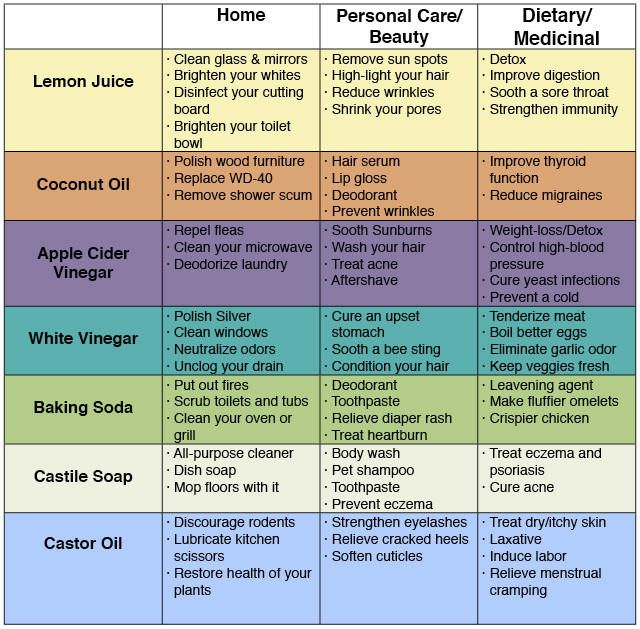 Ditch store bought products and make your own with this handy infographic. You might be surprised at just how versatile everyday natural products can be…