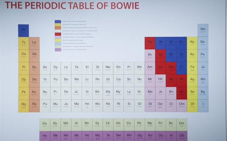 The Periodic Table of Bowie by Paul Robertson (David Bowie at the V Museum)