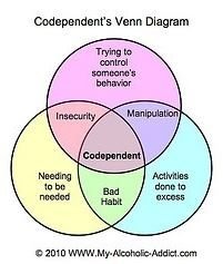 Codependency - Addiction and Recovery - Hot Topics at Las Vegas- Clark County Library District