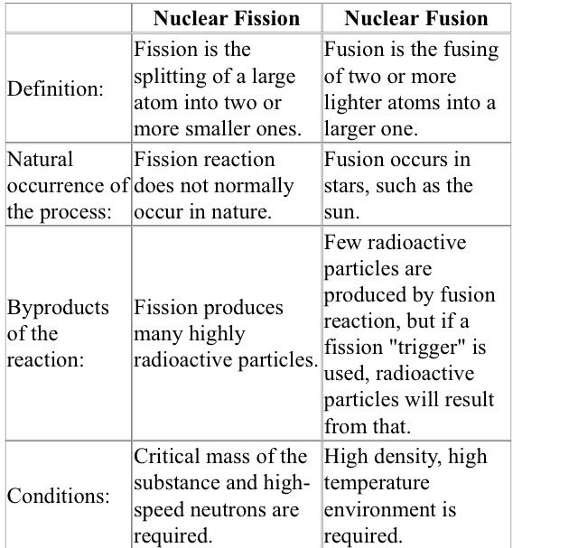 nuclear fission and fusion worksheet calleveryonedaveday. Black Bedroom Furniture Sets. Home Design Ideas