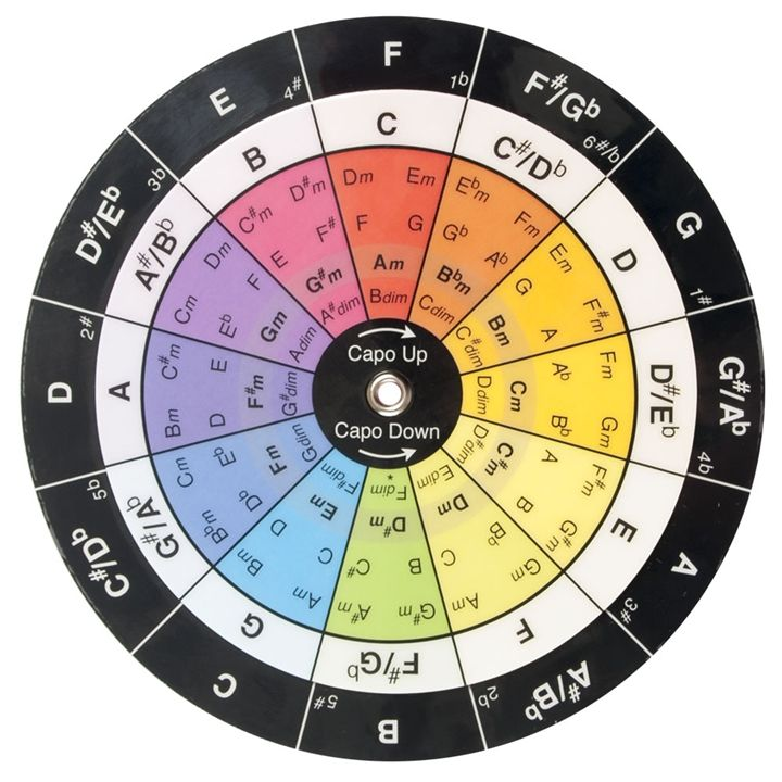 Chromatic Scale Transposing Wheel At The Music Stand Music
