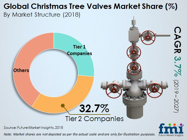 Christmas Tree Valves Market Marketing Future Market Valve