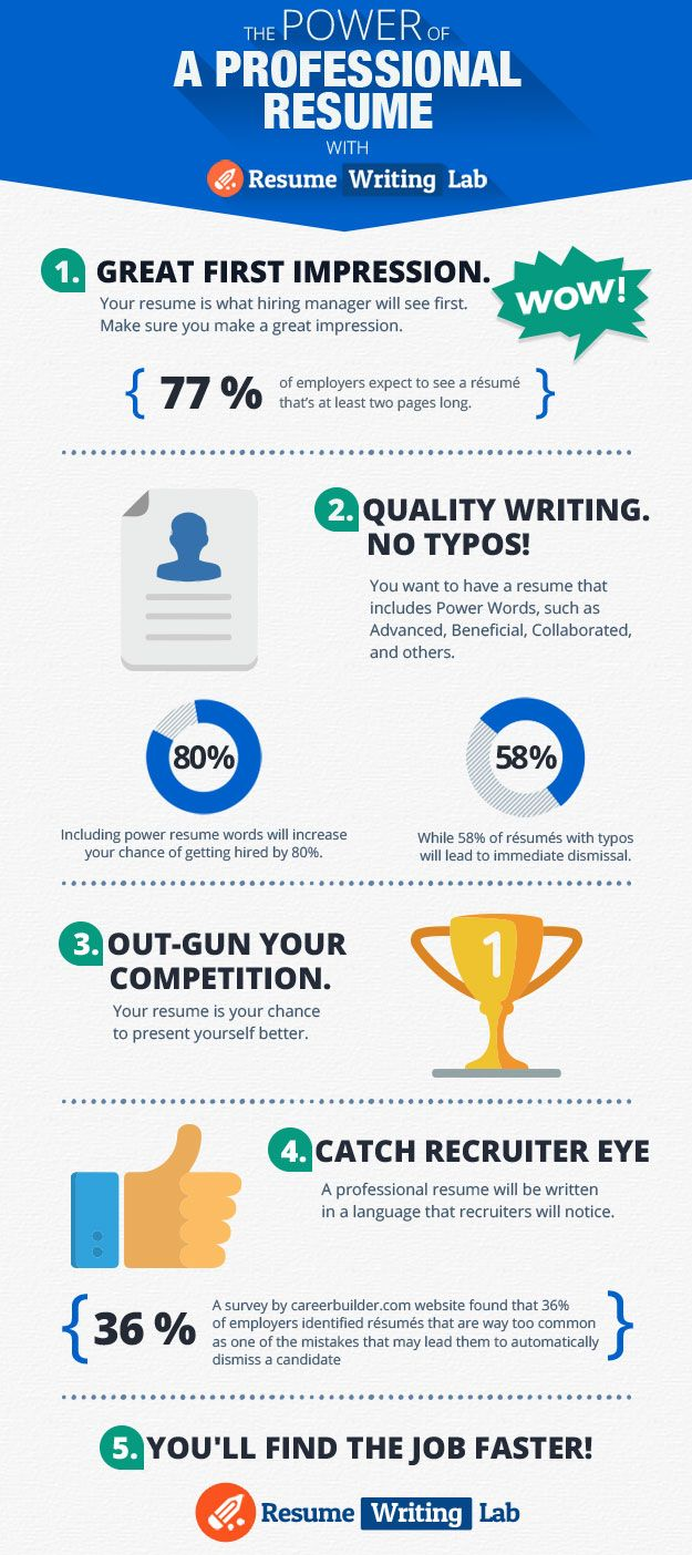This Infographic From The Resume Writing Lab Provides Five Reasons Why You  Should Order A Professional Resume To Landed Your Dream Job.