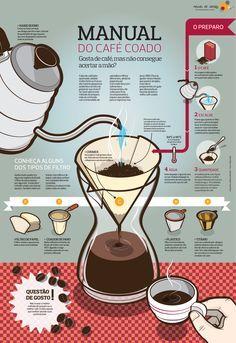 Manual do Café Coado | #Infografico #Coffee via @Mexido Restaurante Restaurante Restaurante de Ideias