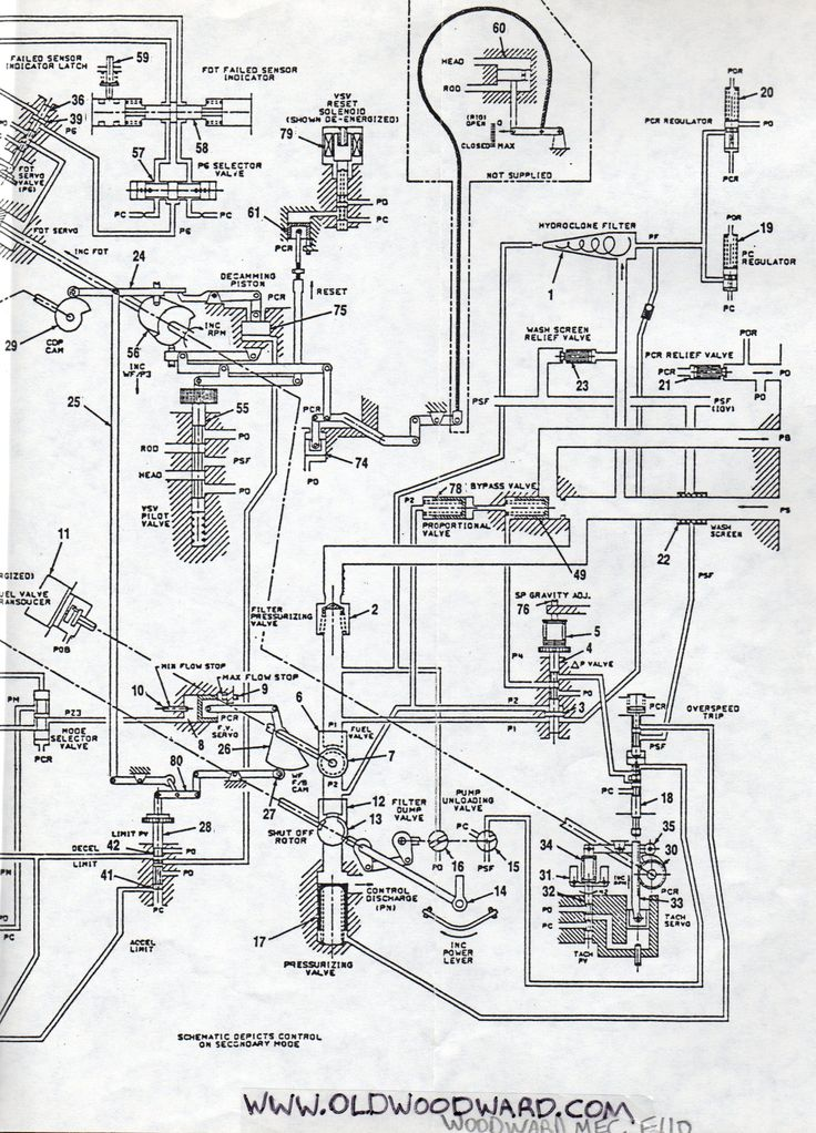 Woodward Governor Company s control system schematic for