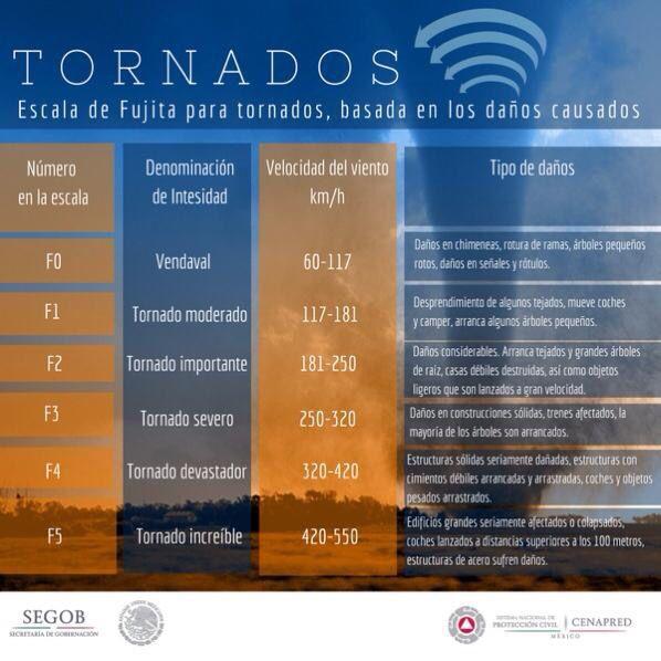 Tornados: Escala de Fujita