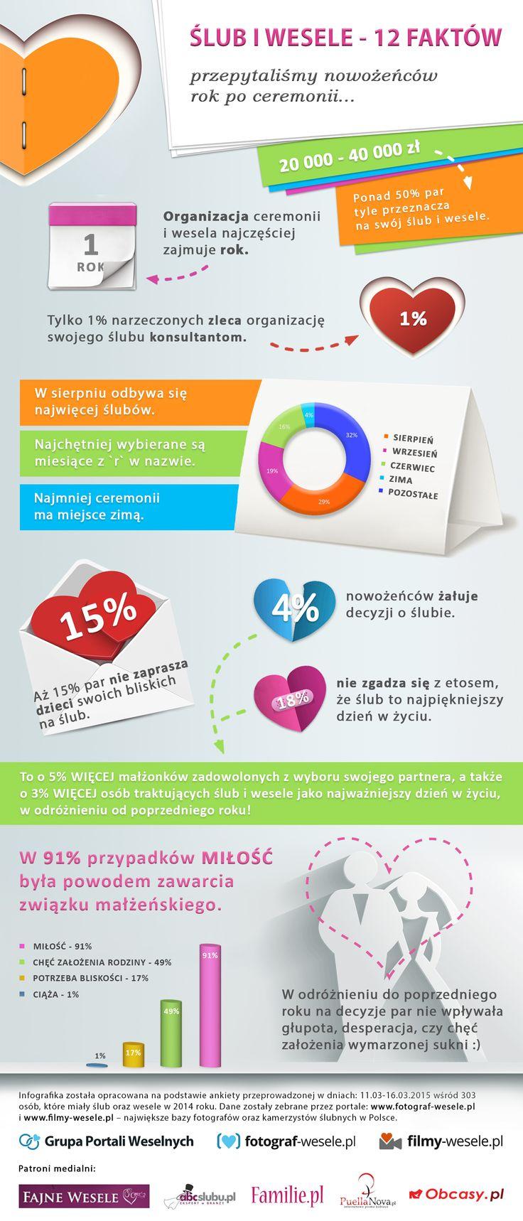 Ślub i wesele - 12 faktów / www.slubpelenmilosci.pl >>