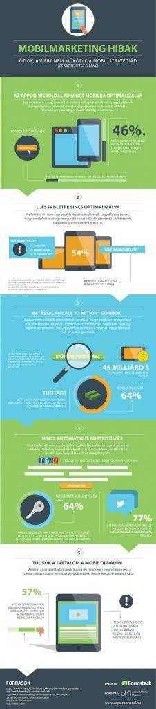 5 mobilmarketing hiba amiért nem működik a mobilstratégia infografika