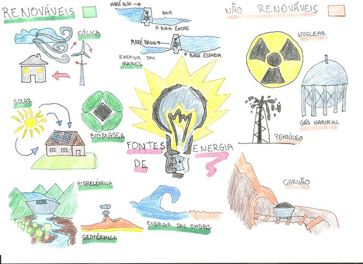 Mapa Mental Fontes de Energia