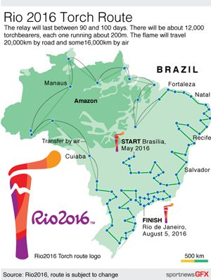 RIO-TORCH-ROUTE - Map detailing the route of the Rio 2016 Olympic torch #Rio #infographic #graphicdesign Static vector EPS 10cm wide.