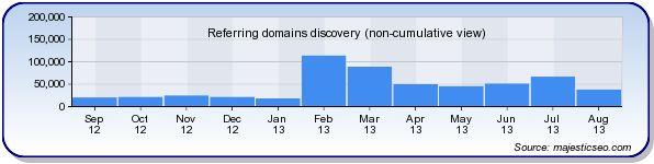blogger.com is worth $ 205,420,320.00 - My Website Value | Website Value Calculator