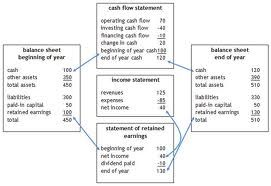 accounting for managers project financial statements Accounting for managers: interpreting accounting information for decision-making paul m collier aston business school, aston university.