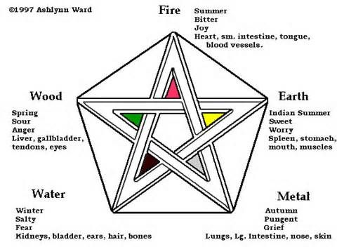 The Order of the Eastern Star,