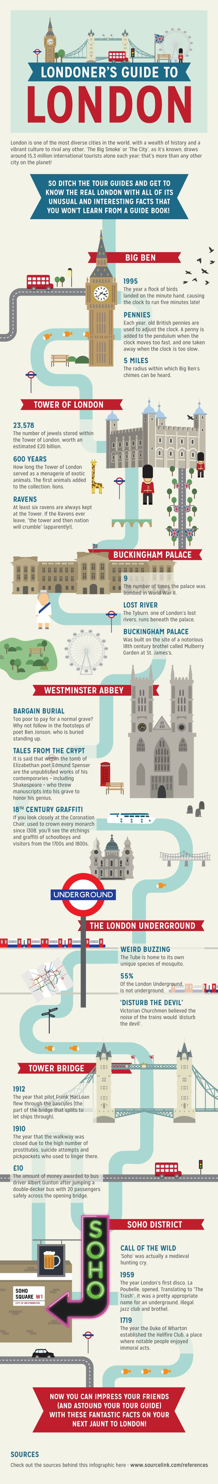 London As Londoners Do (INFOGRAPHIC)