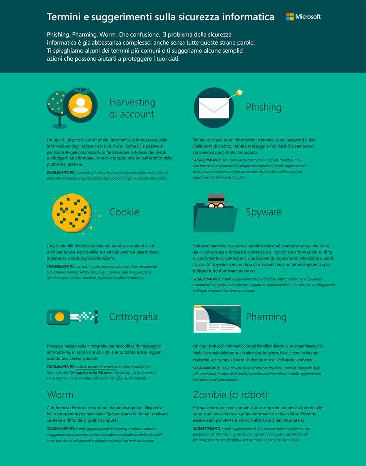 Termini e suggerimenti per la sicurezza informatica. da Microsoft