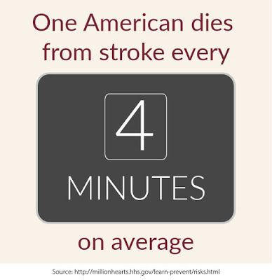 One American dies from stroke every 4 minutes on average, Million Hearts