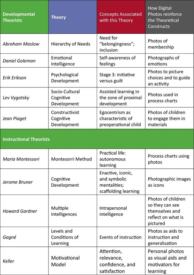 Image result for educational theorists cheat sheet