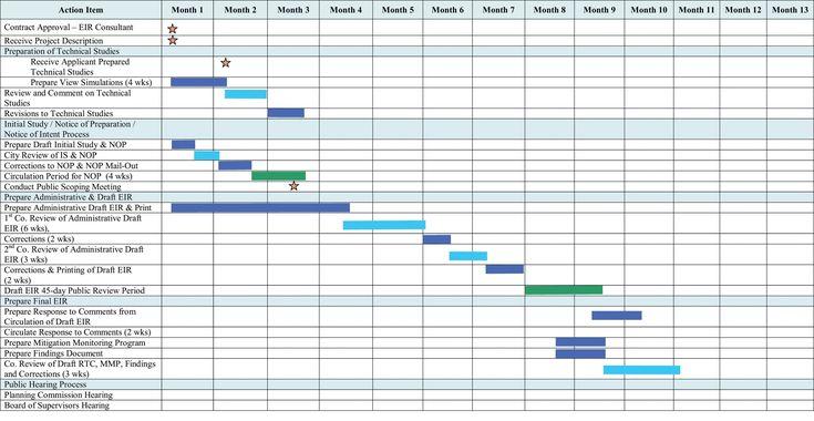 Image result for gantt chart design project gantt chart