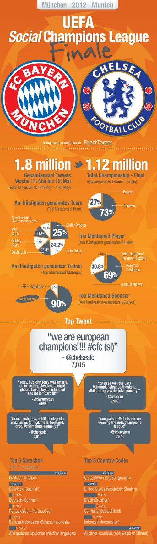 The Champions League social media final: Domination Champions, Infographic Socialmedia, Champions League, Social Media, Bayern Munich, Twitter Infographic, Media Infographic, League Finals, Chelsea Domination