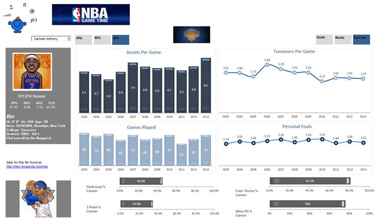 An update to the NBA player Dashboad in Excel.