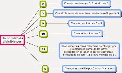 CEP Antonio de Ulloa - 5ºB: Matemáticas. Operaciones